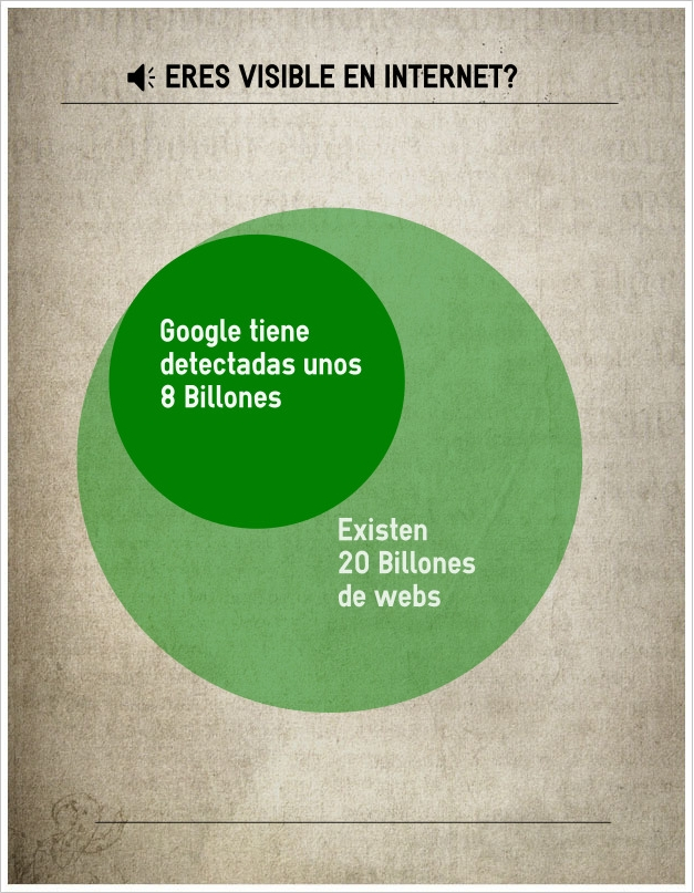 ¿Eres visible en Internet?